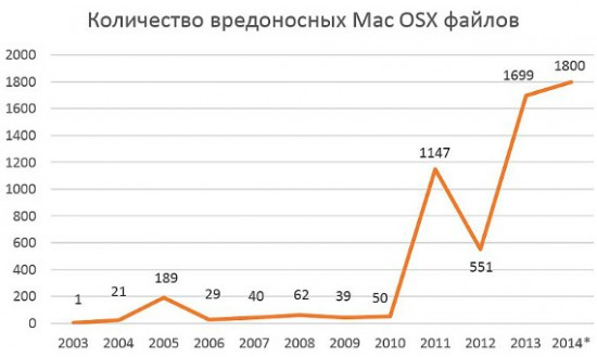 MAC статистика вирусных атак
